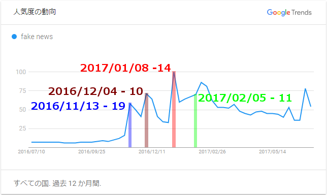 Google Trends - fake news